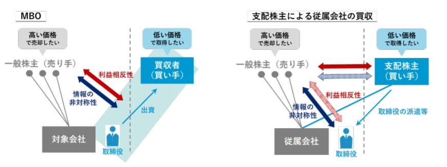 【公正な M&A の在り方に関する指針 ―企業価値の向上と株主利益の確保に向けて―】(案)